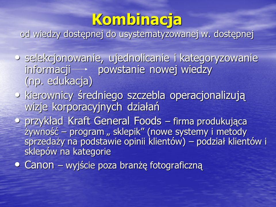 Kombinacja od wiedzy dostępnej do usystematyzowanej w. dostępnej selekcjonowanie, ujednolicanie i kategoryzowanie informacji powstanie nowej wiedzy (n