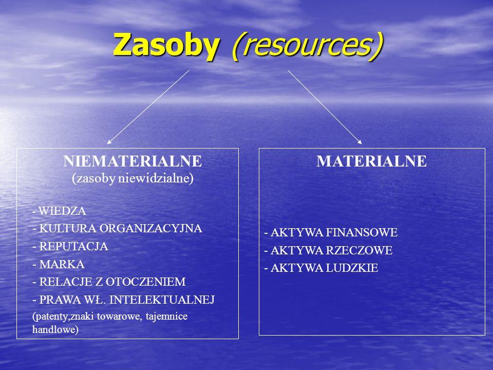 Zasoby (resources) NIEMATERIALNE (zasoby niewidzialne) - WIEDZA - KULTURA ORGANIZACYJNA - REPUTACJA - MARKA - RELACJE Z OTOCZENIEM - PRAWA WŁ. INTELEK