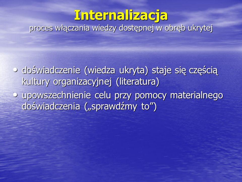 Internalizacja proces włączania wiedzy dostępnej w obręb ukrytej doświadczenie (wiedza ukryta) staje się częścią kultury organizacyjnej (literatura) d