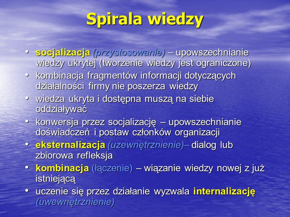 Spirala wiedzy socjalizacja (przystosowanie) – upowszechnianie wiedzy ukrytej (tworzenie wiedzy jest ograniczone) socjalizacja (przystosowanie) – upow