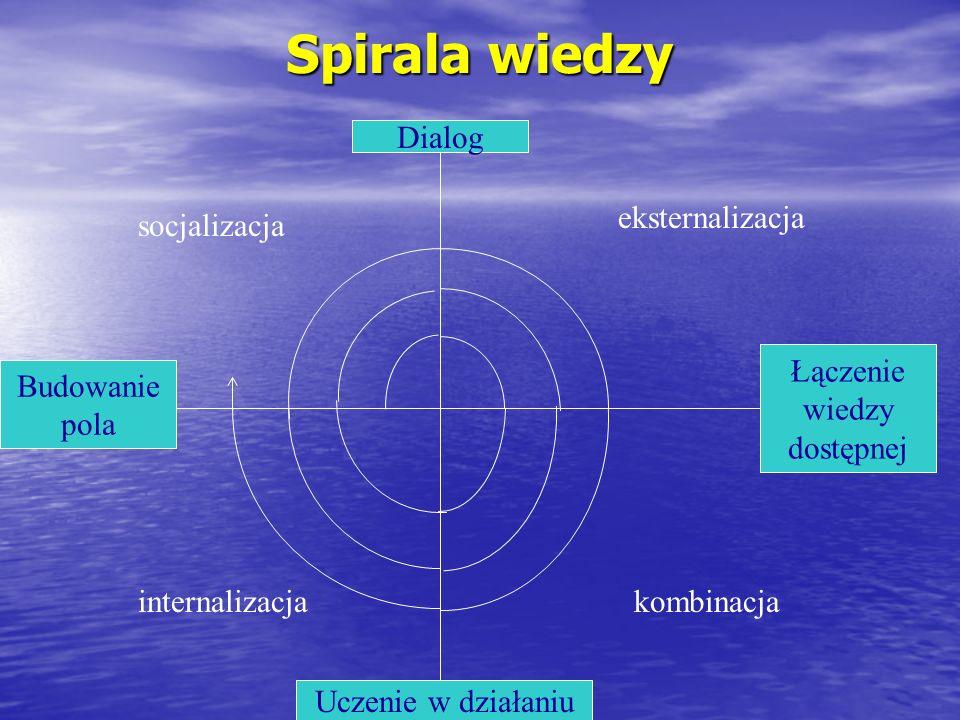Spirala wiedzy Dialog Budowanie pola Łączenie wiedzy dostępnej Uczenie w działaniu socjalizacja kombinacja eksternalizacja internalizacja