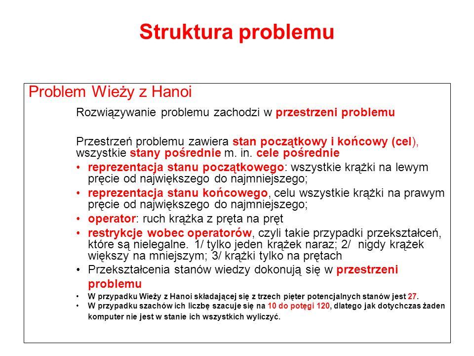 Struktura problemu Problem Wieży z Hanoi Rozwiązywanie problemu zachodzi w przestrzeni problemu Przestrzeń problemu zawiera stan początkowy i końcowy