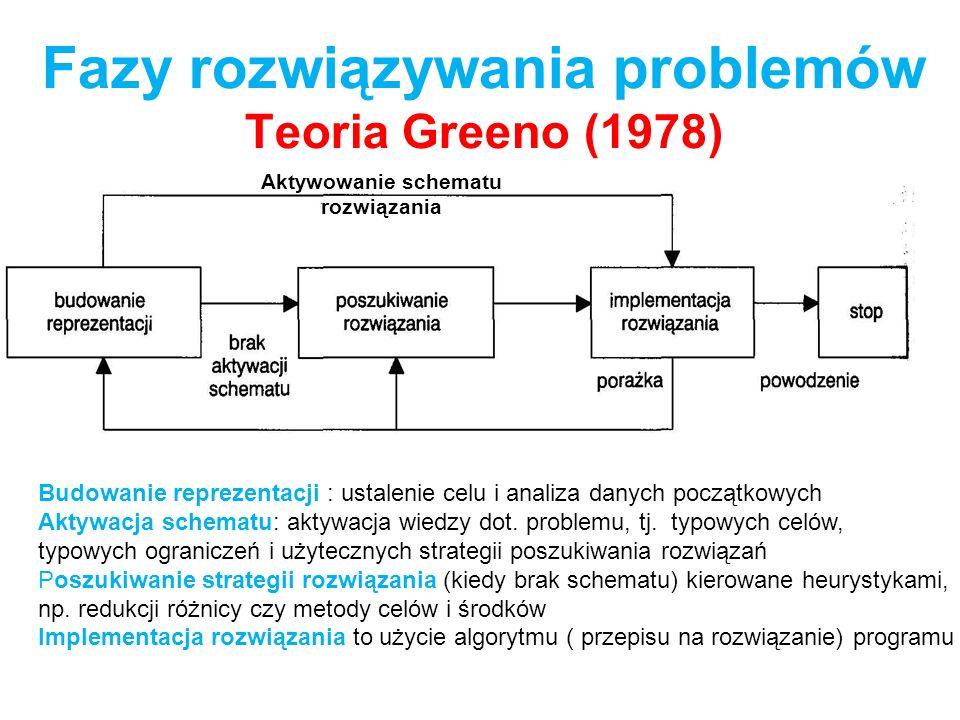 Fazy rozwiązywania problemów Teoria Greeno (1978) Aktywowanie schematu rozwiązania Budowanie reprezentacji : ustalenie celu i analiza danych początkow