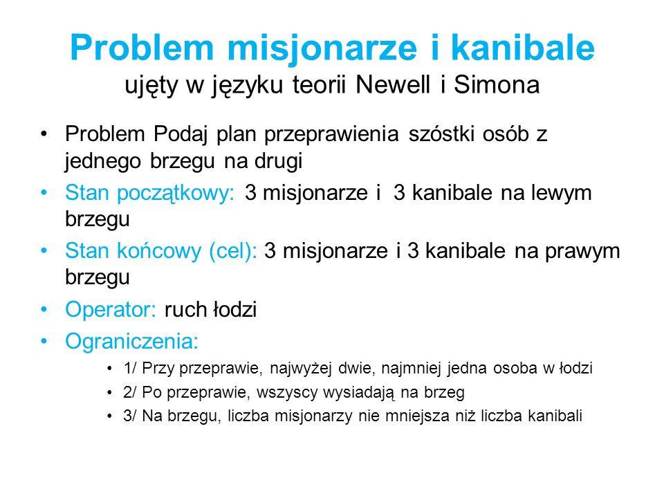 Problem misjonarze i kanibale ujęty w języku teorii Newell i Simona Problem Podaj plan przeprawienia szóstki osób z jednego brzegu na drugi Stan począ