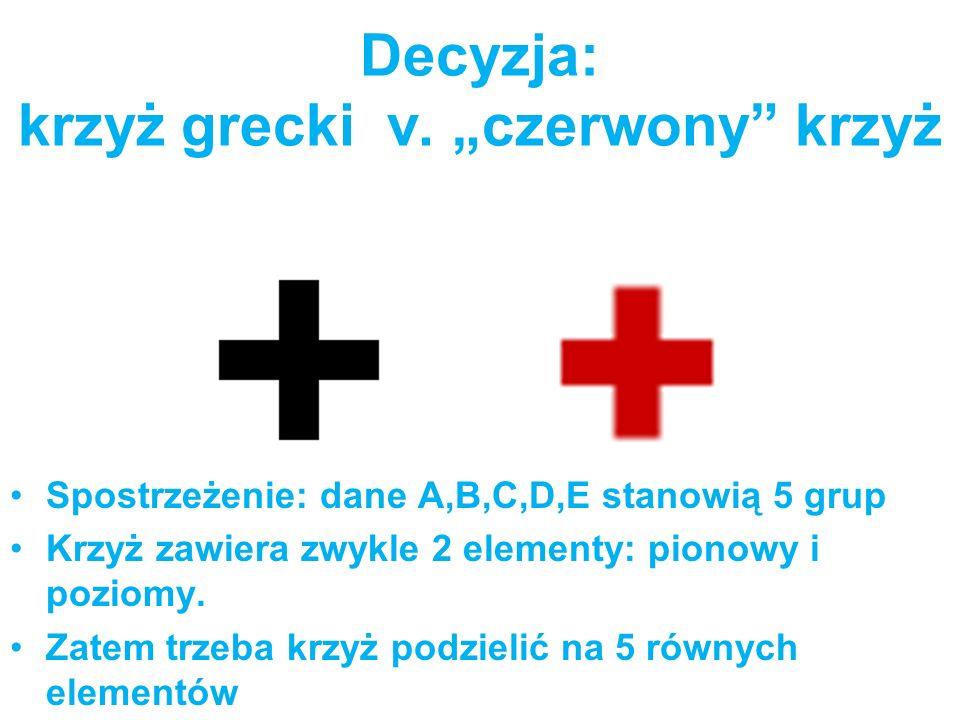 Decyzja: krzyż grecki v. czerwony krzyż Spostrzeżenie: dane A,B,C,D,E stanowią 5 grup Krzyż zawiera zwykle 2 elementy: pionowy i poziomy. Zatem trzeba