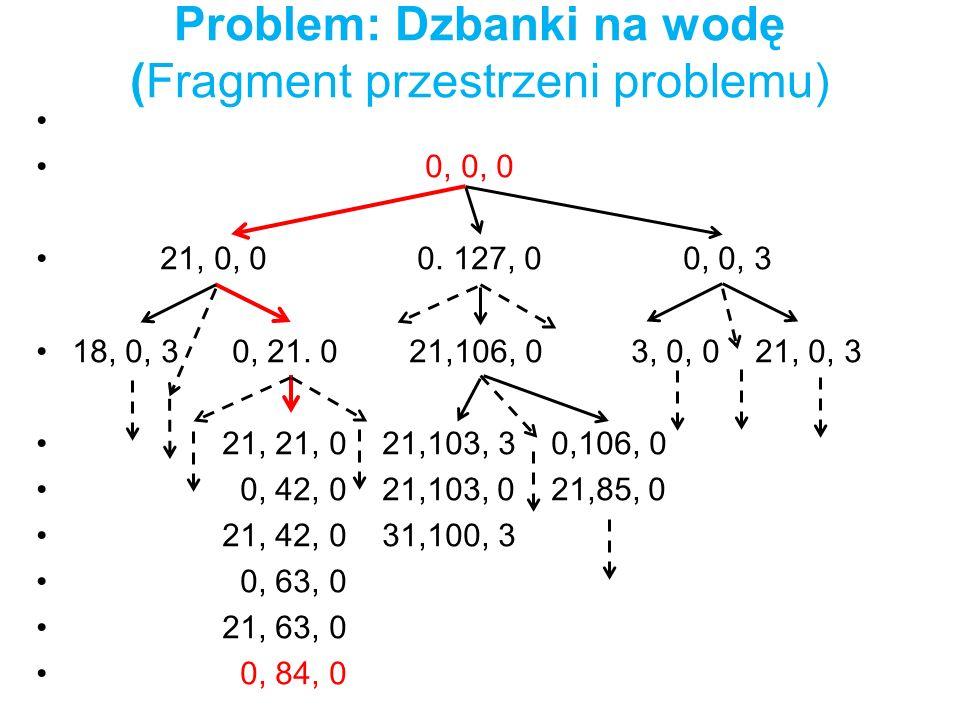 Problem: Dzbanki na wodę (Fragment przestrzeni problemu) 0, 0, 0 21, 0, 0 0. 127, 0 0, 0, 3 18, 0, 3 0, 21. 0 21,106, 0 3, 0, 0 21, 0, 3 21, 21, 0 21,