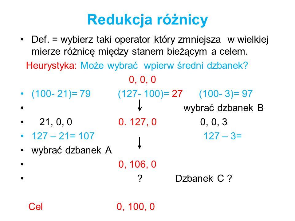 Redukcja różnicy Def. = wybierz taki operator który zmniejsza w wielkiej mierze różnicę między stanem bieżącym a celem. Heurystyka: Może wybrać wpierw
