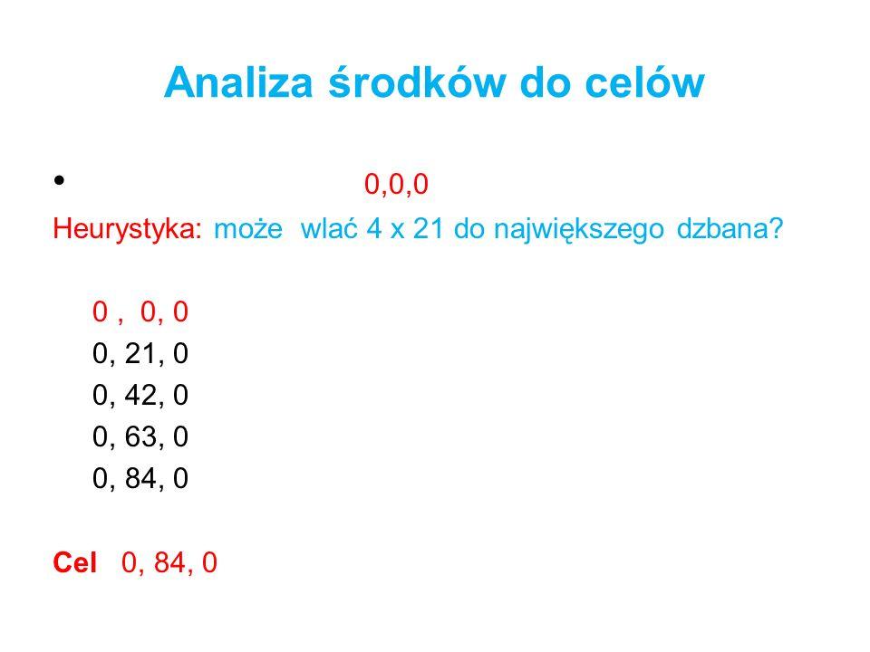 Analiza środków do celów 0,0,0 Heurystyka: może wlać 4 x 21 do największego dzbana? 0, 0, 0 0, 21, 0 0, 42, 0 0, 63, 0 0, 84, 0 Cel 0, 84, 0