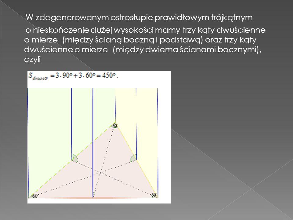 W zdegenerowanym ostrosłupie prawidłowym trójkątnym o zerowej wysokości (spłaszczonym ostrosłupie) mamy trzy kąty dwuścienne o mierze każdy, oraz trzy kąty dwuścienne o mierze każdy, czyli Wniosek: suma miar kątów dwuściennych czworościanu (i ogólnie: wielościanu) nie jest niezależna od kształtu czworościanu (wielościanu).