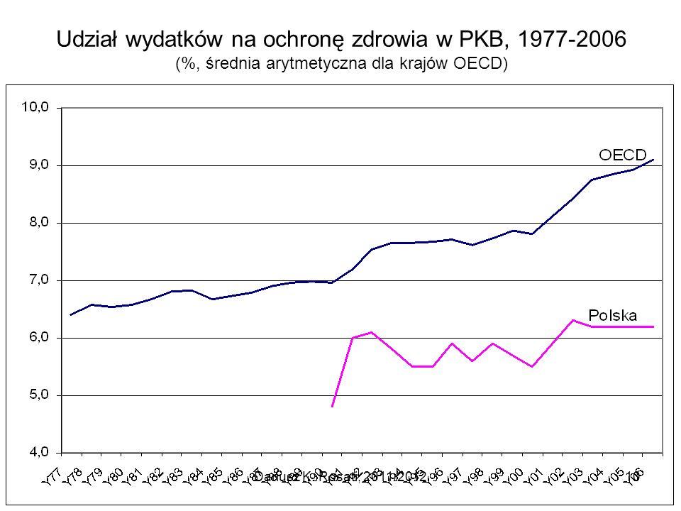 Udział wydatków na ochronę zdrowia w PKB, 1977-2006 (%, średnia arytmetyczna dla krajów OECD) Dariusz K. Rosati, 2011/201210