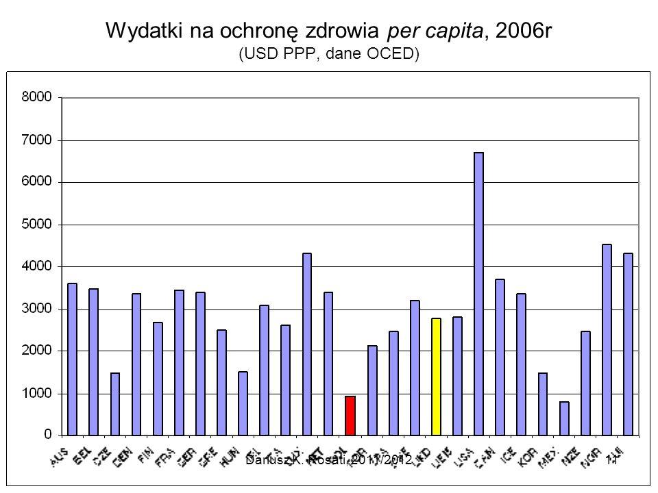 Wydatki na ochronę zdrowia per capita, 2006r (USD PPP, dane OCED) Dariusz K. Rosati, 2011/201211