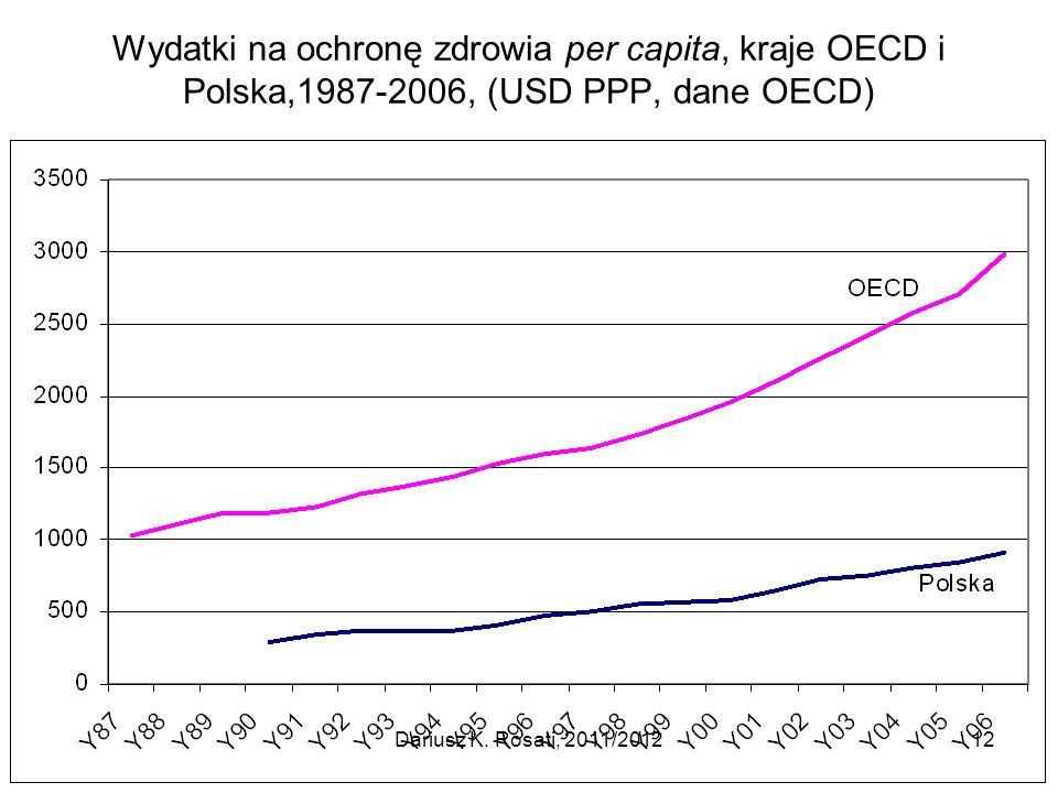 Wydatki na ochronę zdrowia per capita, kraje OECD i Polska,1987-2006, (USD PPP, dane OECD) Dariusz K. Rosati, 2011/201212