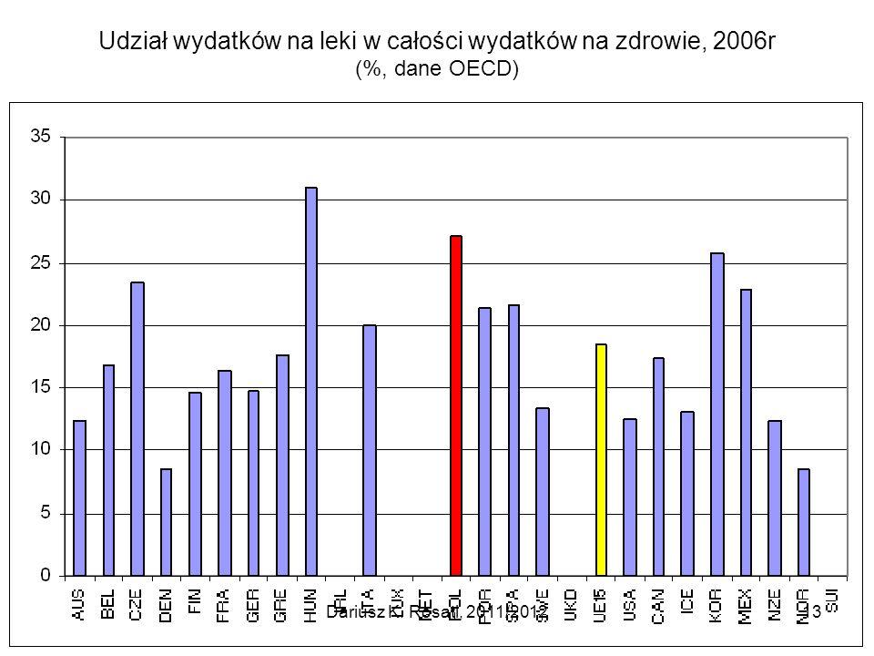 Udział wydatków na leki w całości wydatków na zdrowie, 2006r (%, dane OECD) Dariusz K. Rosati, 2011/201213