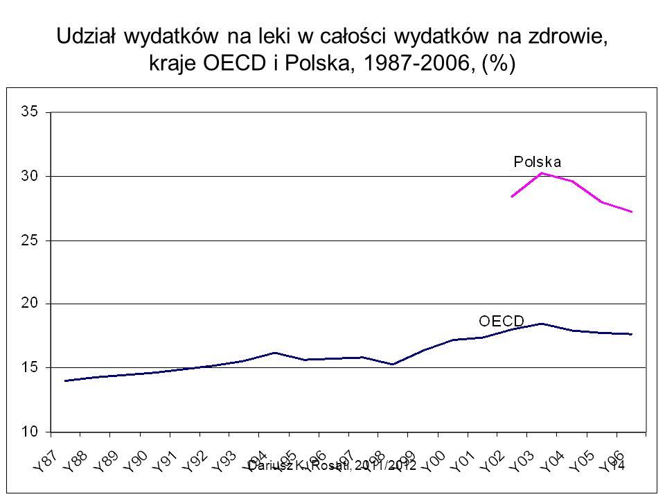 Udział wydatków na leki w całości wydatków na zdrowie, kraje OECD i Polska, 1987-2006, (%) Dariusz K. Rosati, 2011/201214