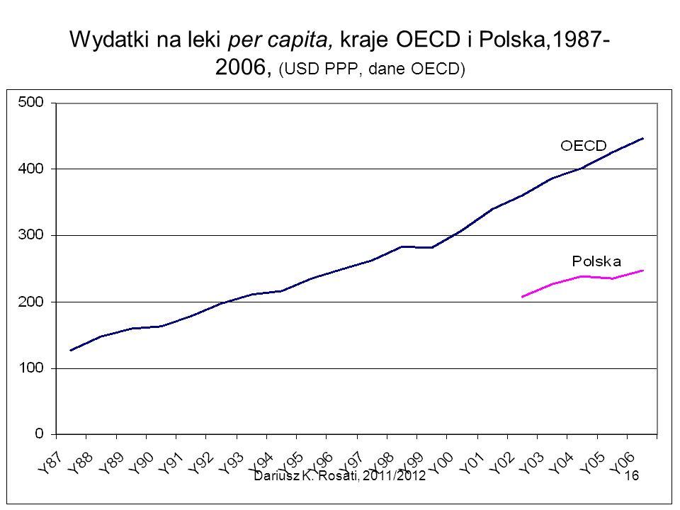 Wydatki na leki per capita, kraje OECD i Polska,1987- 2006, (USD PPP, dane OECD) Dariusz K. Rosati, 2011/201216