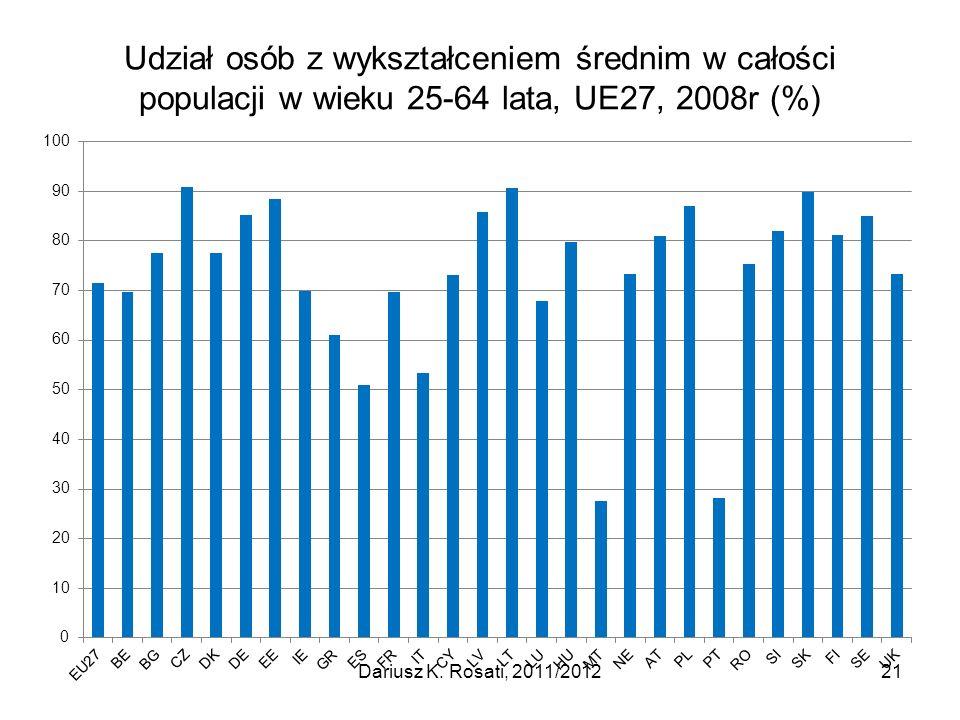 Udział osób z wykształceniem średnim w całości populacji w wieku 25-64 lata, UE27, 2008r (%) 21Dariusz K. Rosati, 2011/2012