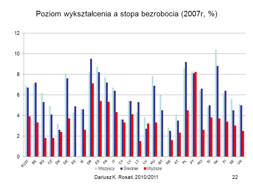 Poziom wykształcenia a stopa bezrobocia (2007r, %) 22Dariusz K. Rosati, 2010/2011