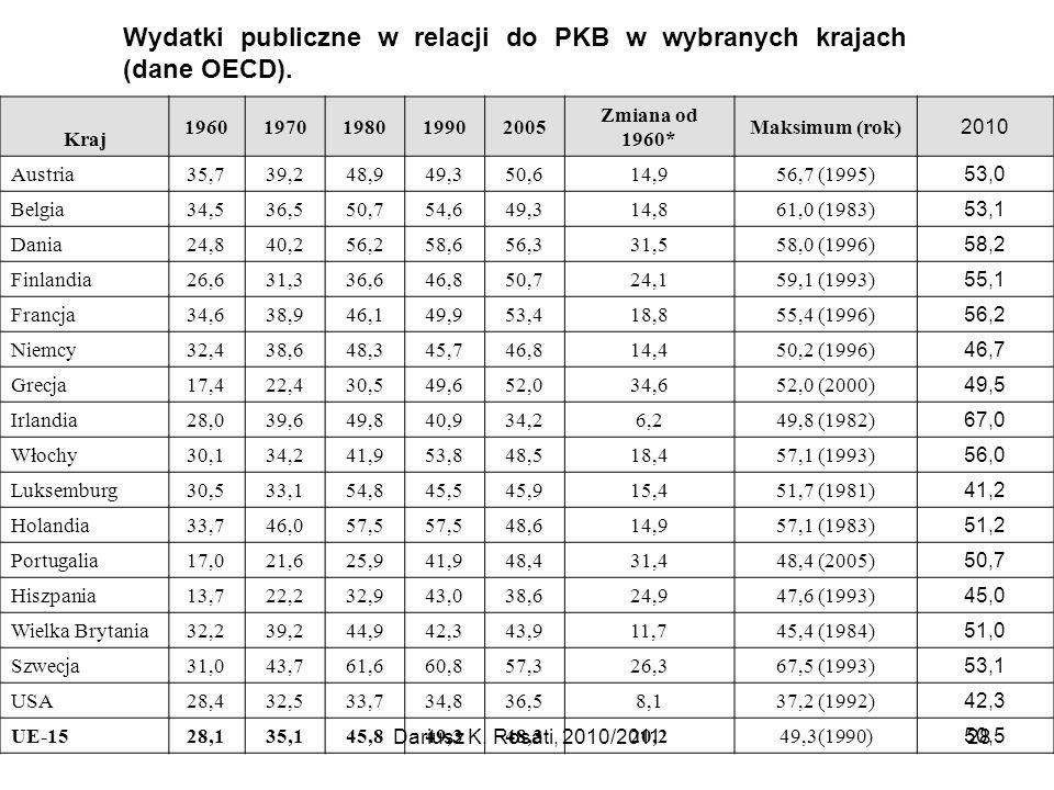 Wydatki publiczne w relacji do PKB w wybranych krajach (dane OECD). Kraj 19601970198019902005 Zmiana od 1960* Maksimum (rok) 2010 Austria35,739,248,94