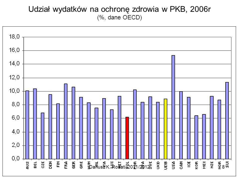 Udział wydatków na ochronę zdrowia w PKB, 2006r (%, dane OECD) Dariusz K. Rosati, 2011/20128