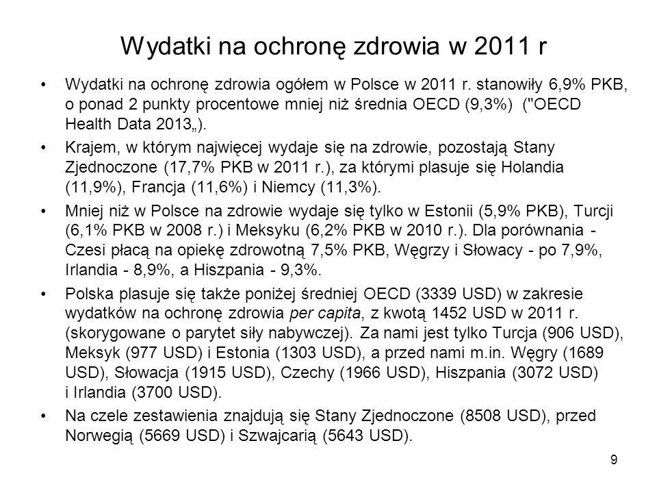 Wydatki na ochronę zdrowia w 2011 r Wydatki na ochronę zdrowia ogółem w Polsce w 2011 r. stanowiły 6,9% PKB, o ponad 2 punkty procentowe mniej niż śre