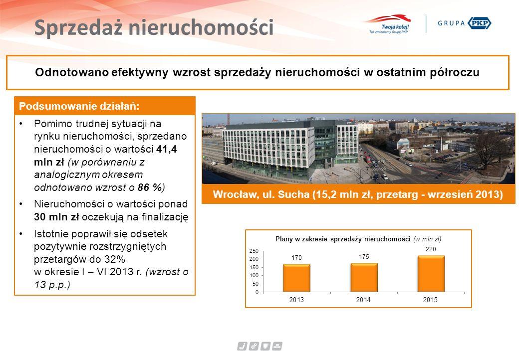 Sprzedaż nieruchomości Wrocław, ul. Sucha (15,2 mln zł, przetarg - wrzesień 2013) Odnotowano efektywny wzrost sprzedaży nieruchomości w ostatnim półro