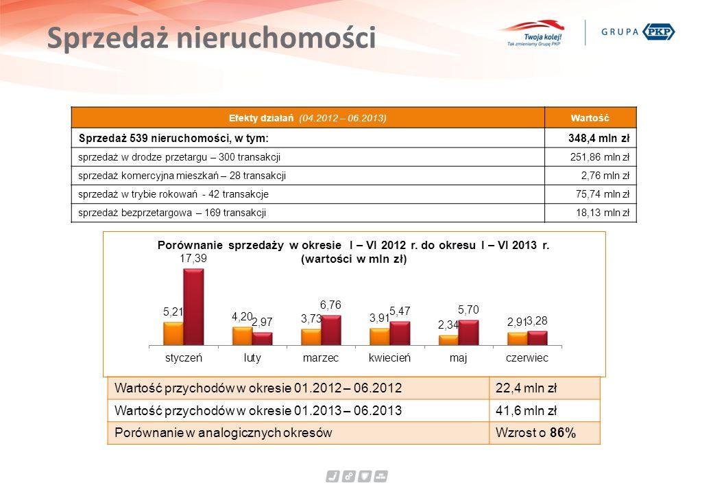 Sprzedaż nieruchomości Efekty działań (04.2012 – 06.2013)Wartość Sprzedaż 539 nieruchomości, w tym:348,4 mln zł sprzedaż w drodze przetargu – 300 tran