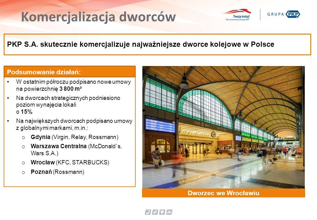 Komercjalizacja dworców Dworzec we Wrocławiu PKP S.A. skutecznie komercjalizuje najważniejsze dworce kolejowe w Polsce W ostatnim półroczu podpisano n