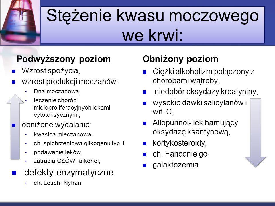 Stężenie kwasu moczowego we krwi: Podwyższony poziom Wzrost spożycia, wzrost produkcji moczanów: Dna moczanowa, leczenie chorób mieloproliferacyjnych