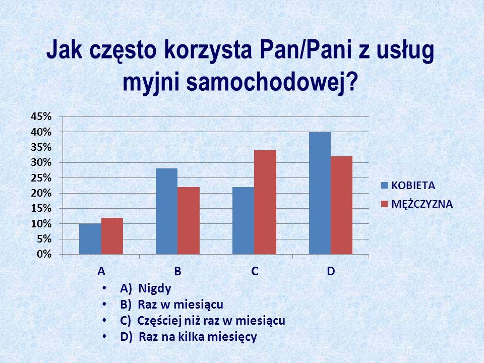 Jak często korzysta Pan/Pani z usług myjni samochodowej? A) Nigdy B) Raz w miesiącu C) Częściej niż raz w miesiącu D) Raz na kilka miesięcy
