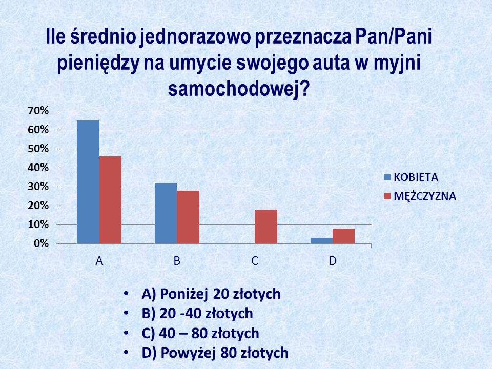 Ile średnio jednorazowo przeznacza Pan/Pani pieniędzy na umycie swojego auta w myjni samochodowej? A) Poniżej 20 złotych B) 20 -40 złotych C) 40 – 80
