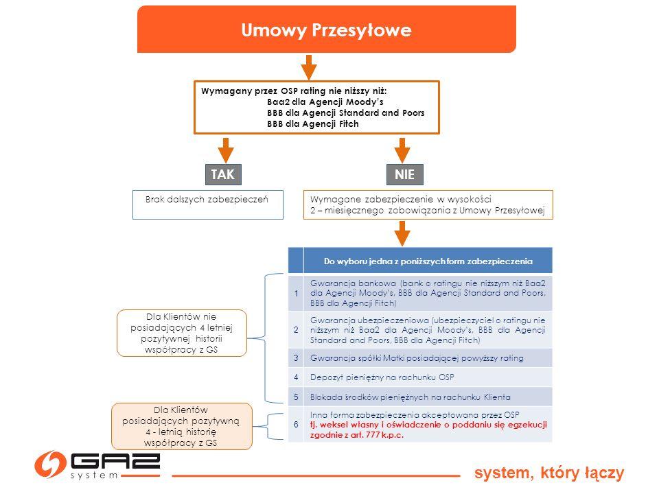Umowy Przesyłowe system, który łączy Wymagany przez OSP rating nie niższy niż: Baa2 dla Agencji Moodys BBB dla Agencji Standard and Poors BBB dla Agen
