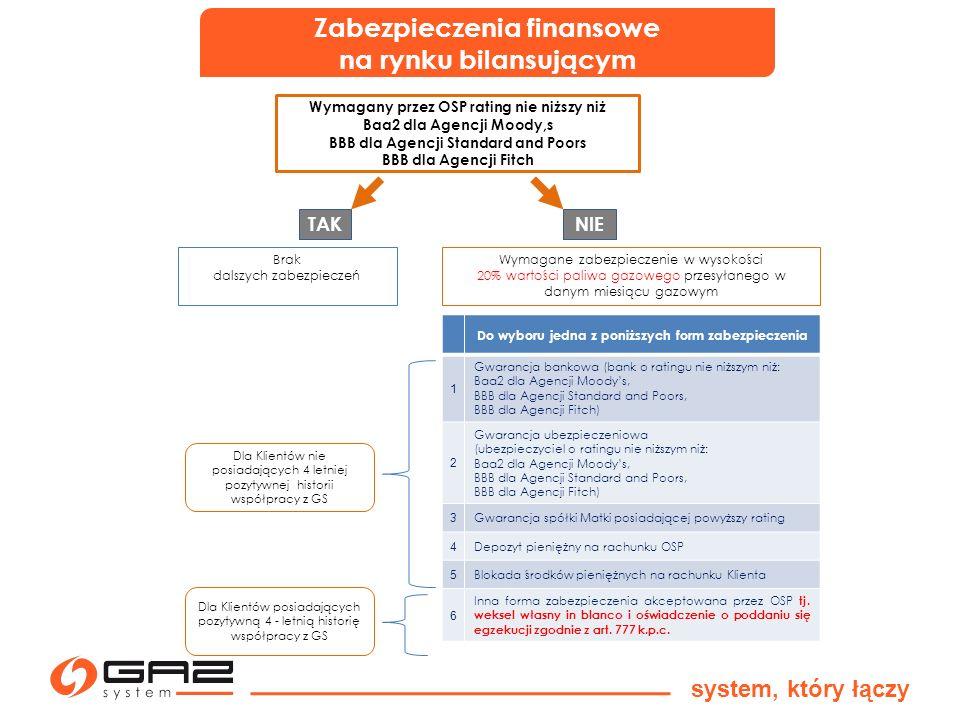 Zabezpieczenia finansowe na rynku bilansującym system, który łączy Wymagany przez OSP rating nie niższy niż Baa2 dla Agencji Moody,s BBB dla Agencji S