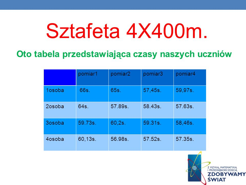 Oto tabela przedstawiająca czasy naszych uczniów pomiar1pomiar2pomiar3pomiar4 1osoba 66s.65s.57,45s.59,97s. 2osoba64s.57.89s.58.43s.57.63s. 3osoba59.7
