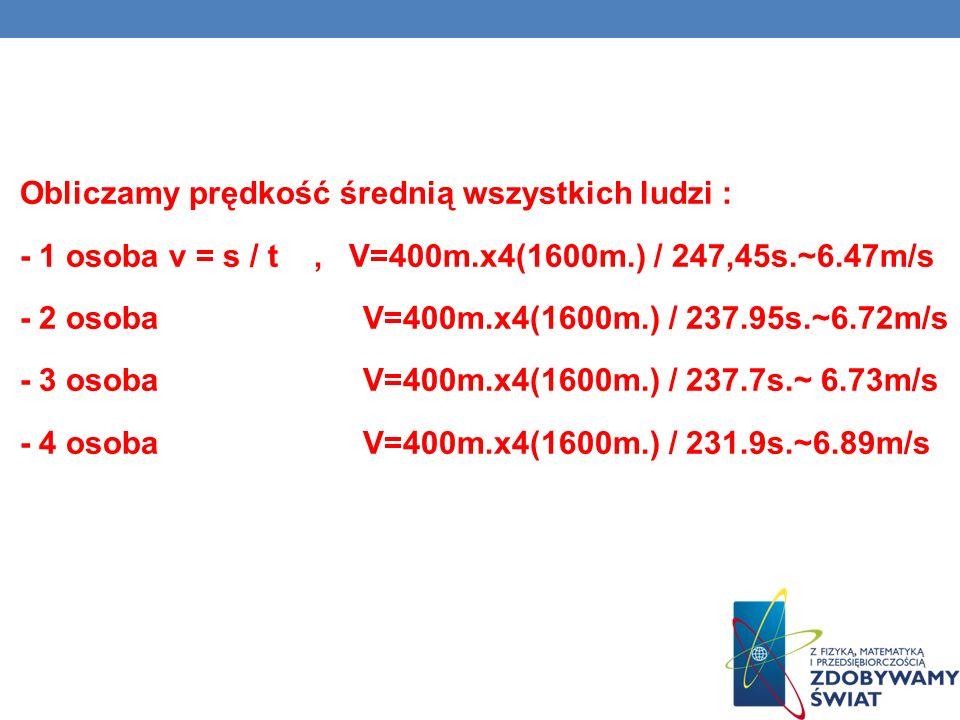 Obliczamy prędkość średnią wszystkich ludzi : - 1 osoba v = s / t, V=400m.x4(1600m.) / 247,45s.~6.47m/s - 2 osoba V=400m.x4(1600m.) / 237.95s.~6.72m/s