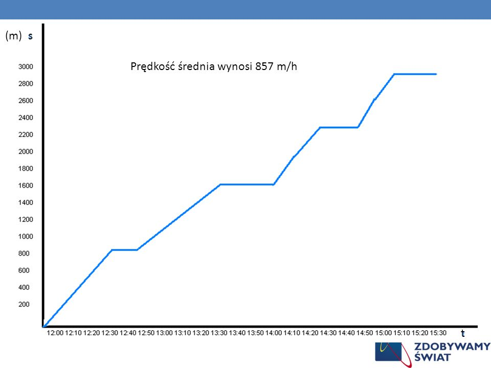 (m) s t Prędkość średnia wynosi 857 m/h
