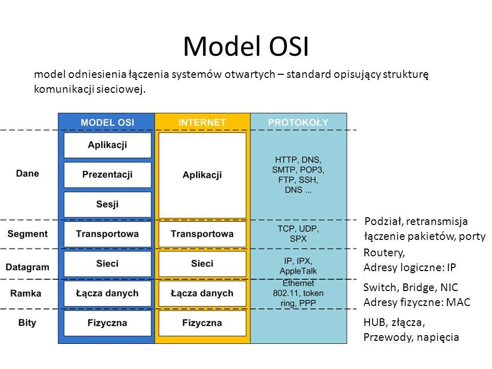 Model OSI Podział, retransmisja łączenie pakietów, porty Routery, Adresy logiczne: IP Switch, Bridge, NIC Adresy fizyczne: MAC HUB, złącza, Przewody,