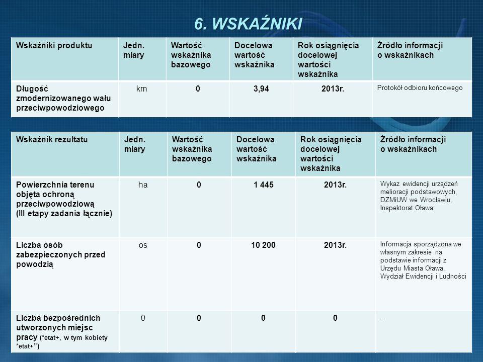 6.WSKAŹNIKI Wskaźniki produktuJedn.