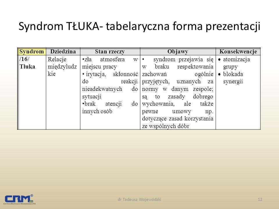 dr Tadeusz Wojewódzki12 Syndrom TŁUKA- tabelaryczna forma prezentacji