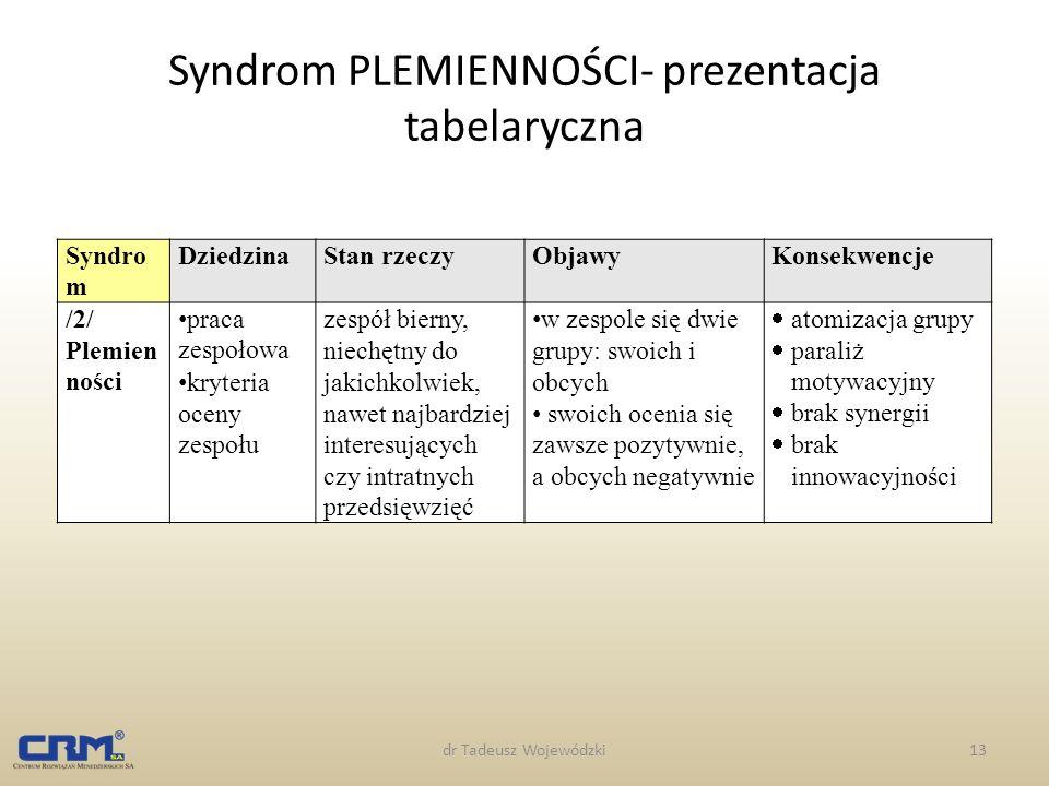 dr Tadeusz Wojewódzki13 Syndrom PLEMIENNOŚCI- prezentacja tabelaryczna Syndro m DziedzinaStan rzeczyObjawyKonsekwencje /2/ Plemien ności praca zespoło