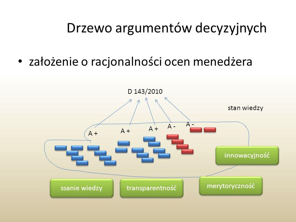 Drzewo argumentów decyzyjnych założenie o racjonalności ocen menedżera D 143/2010 A + A - stan wiedzy transparentność merytoryczność innowacyjność ssa