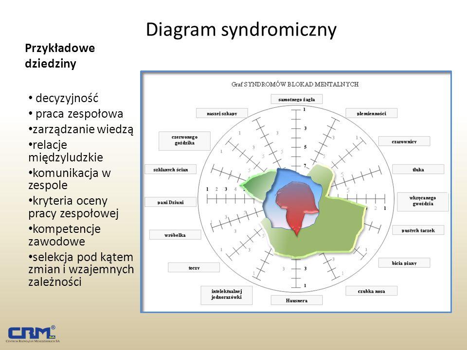 Przykładowe dziedziny Diagram syndromiczny decyzyjność praca zespołowa zarządzanie wiedzą relacje międzyludzkie komunikacja w zespole kryteria oceny p