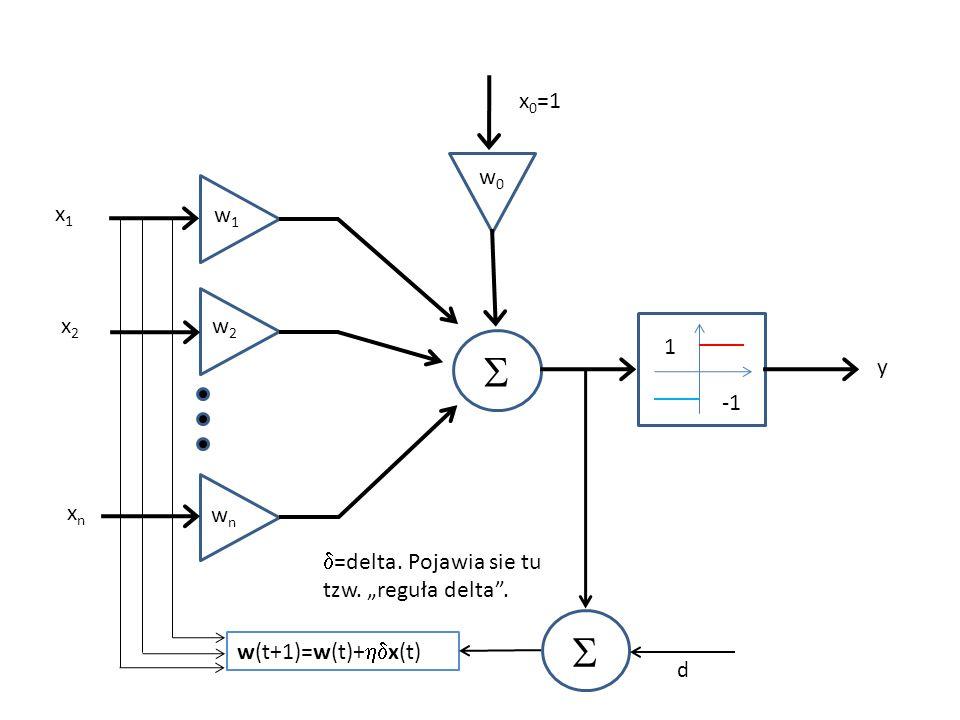 1 x1x1 x2x2 xnxn w1w1 w2w2 wnwn w0w0 x 0 =1 w(t+1)=w(t)+ x(t) d y =delta. Pojawia sie tu tzw. reguła delta.
