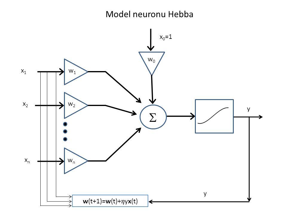 x1x1 x2x2 xnxn w1w1 w2w2 wnwn w0w0 x 0 =1 w(t+1)=w(t)+ yx(t) y y Model neuronu Hebba