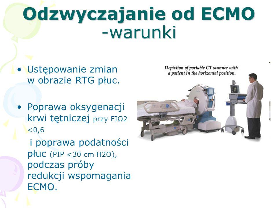Odzwyczajanie od ECMO -warunki Ustępowanie zmian w obrazie RTG płuc.