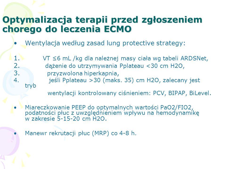 Optymalizacja terapii przed zgłoszeniem chorego do leczenia ECMO Wentylacja według zasad lung protective strategy: 1.