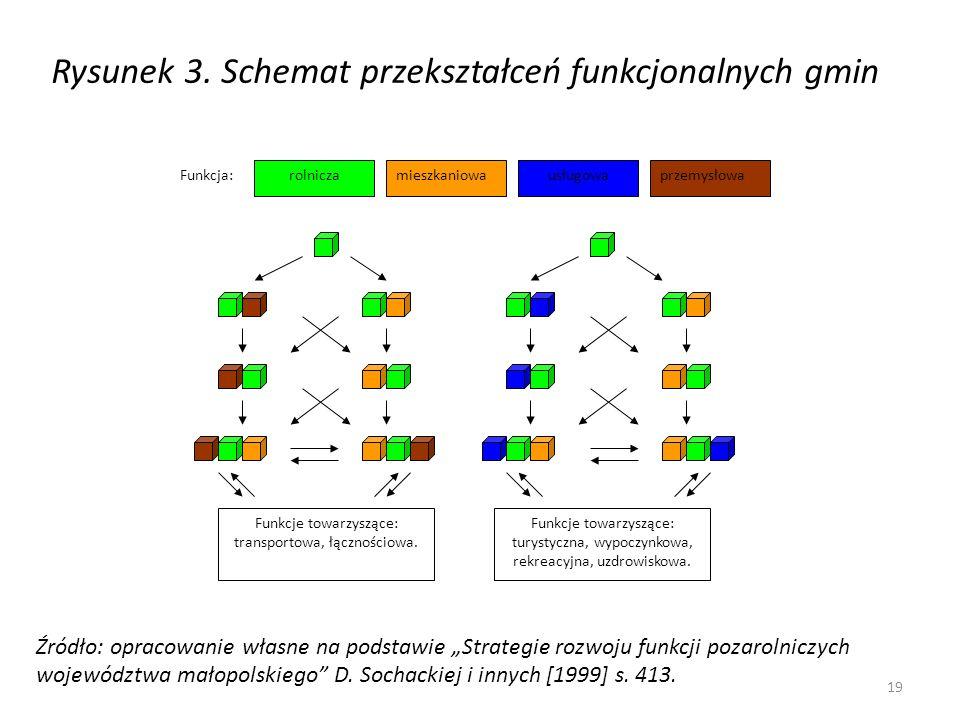 Rysunek 3. Schemat przekształceń funkcjonalnych gmin rolniczamieszkaniowausługowaprzemysłowaFunkcja: Funkcje towarzyszące: transportowa, łącznościowa.