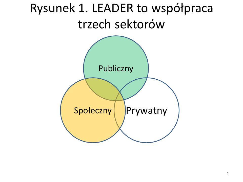 Rysunek 1. LEADER to współpraca trzech sektorów Publiczny Prywatny Społeczny 2