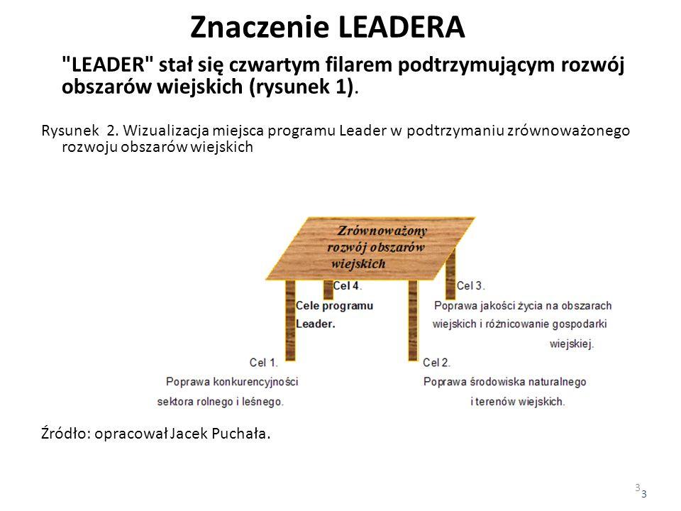 Znaczenie LEADERA LEADER stał się czwartym filarem podtrzymującym rozwój obszarów wiejskich (rysunek 1).