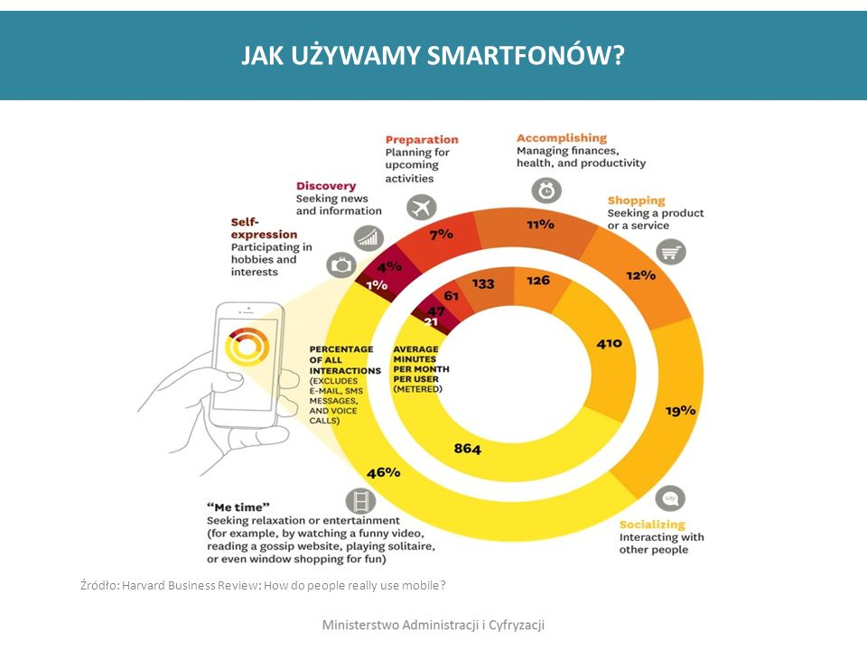 JAK UŻYWAMY SMARTFONÓW Źródło: Harvard Business Review: How do people really use mobile