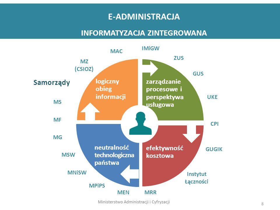 8 logiczny obieg informacji zarządzanie procesowe i perspektywa usługowa efektywność kosztowa neutralność technologiczna państwa E-ADMINISTRACJA INFORMATYZACJA ZINTEGROWANA MF MS MZ (CSIOZ) UKE ZUS GUS IMiGW MG MPiPS Instytut Łączności CPI GUGIK MEN MRR MAC Samorządy MSW MNiSW